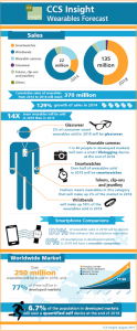 Wearables Studie
